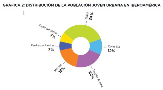 Gráfico 2 poblacion joven en Iberoamérica