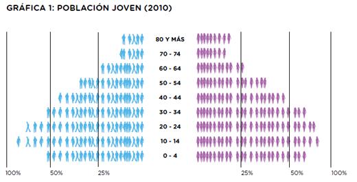 Gráfico1 poblacion joven