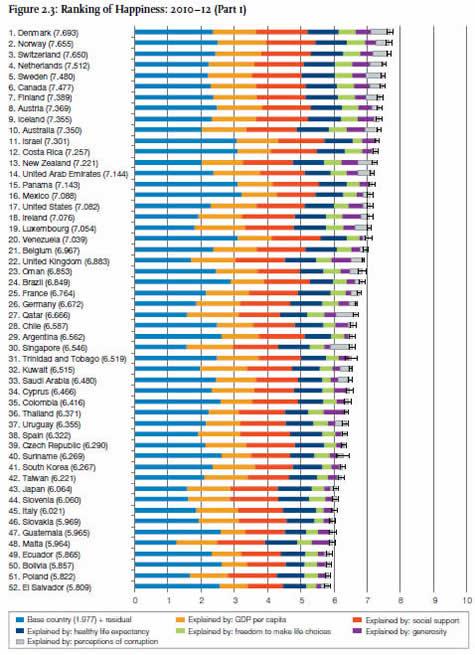 Ranking reporte de felicidad 50 paises