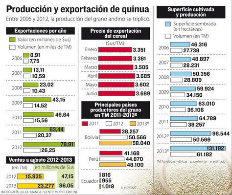 Info-produccion-exportacion-quinua