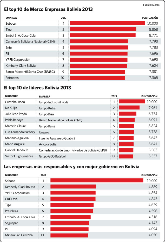 Merco_Bolivia_top ten 2013