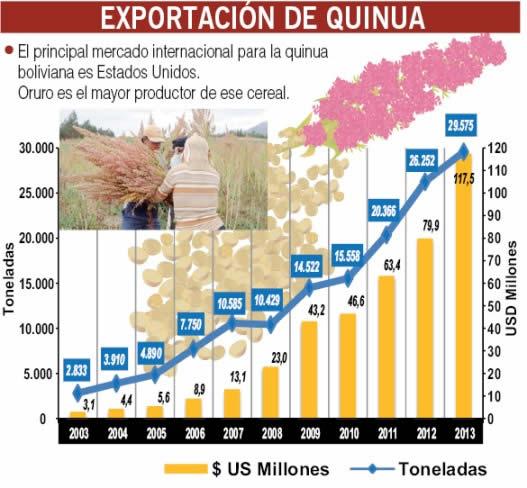 exportación de quinua nuevo