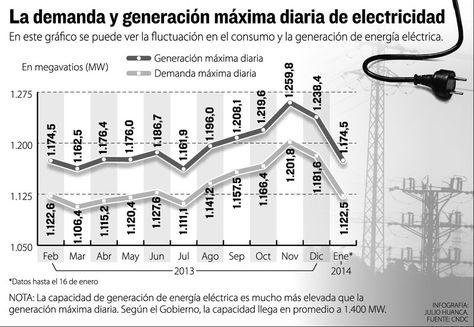 Info-demanda-maxima-electricidad
