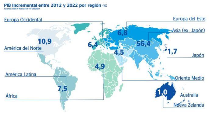 PIB por región nuevo