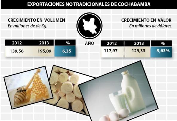 exportaciones CBBA