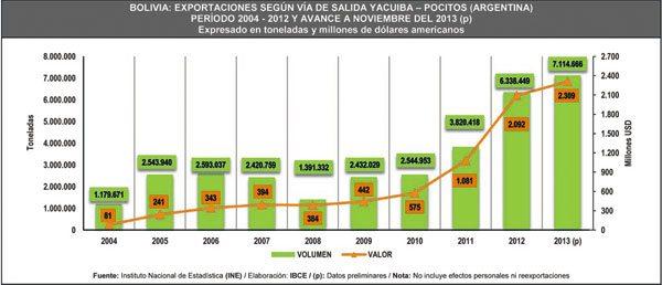 exportaciones IBCE