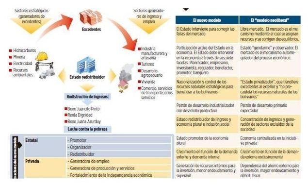 info modelo economico nuevo