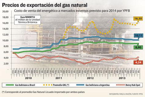 Info-precios-importacion-gas