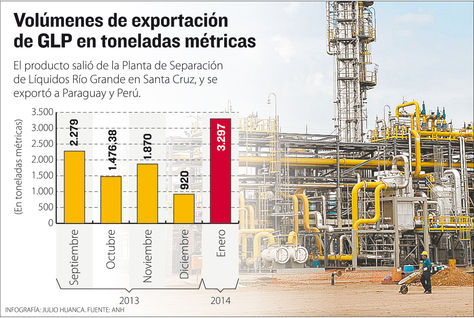 Volumenes-exportacion-GLP