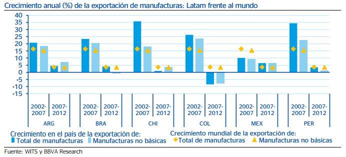 exportaciónmanufacturas