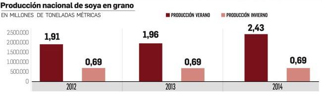 producción de soya