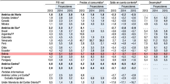 Tabla PIB NUEVO