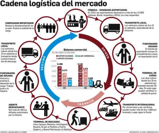 cadena logística del mercado1