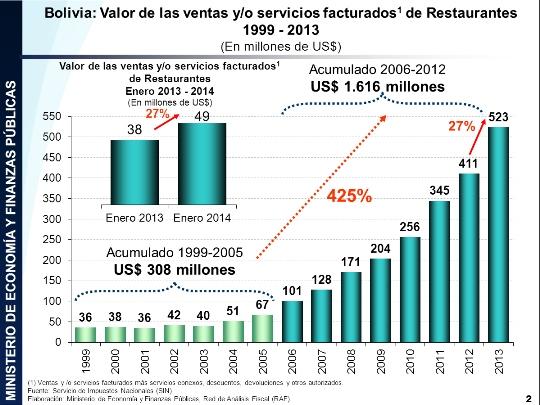 valor de ventas restaurantes1