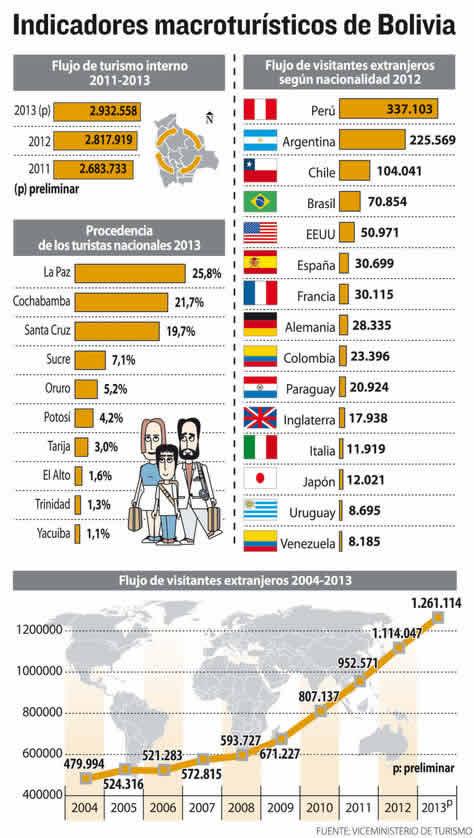 Info-indicadores-macroturisticos-Bolivia1
