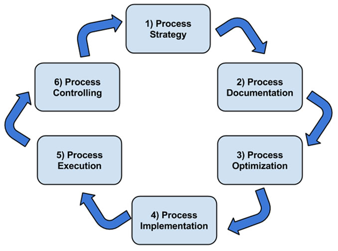 Process Management Life Cycle
