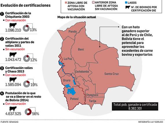 cuadro Bolivia libre de AFTOSA