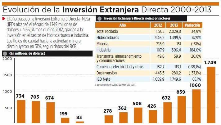 inversión extranjera directa tabla