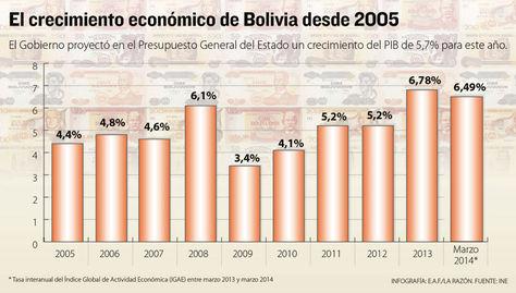 Info-crecimiento-PIB
