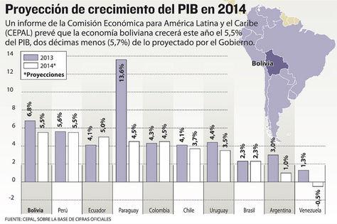 Info-proyeccion-crecimiento-PIB_bolivia