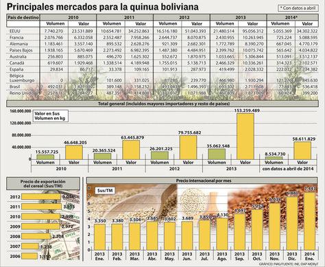 Principales-mercados-quinua-boliviana
