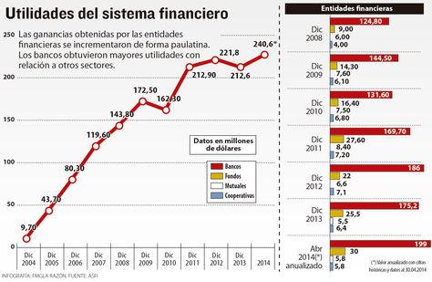Utilidades-sistema-financiero