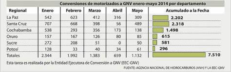 consumo-GNV3
