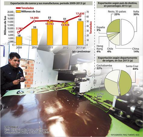 industria-boliviana-cuero-manufacturas