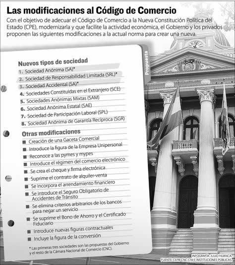 modificaciones-Codigo-Comercio