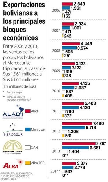 Info-exportaciones-bolivianas-