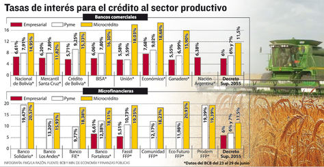 Info-tasas-interes-sector-productivo_
