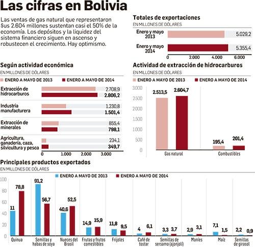 cifras Bolivia