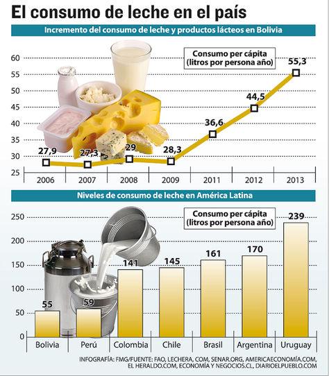 consumo-leche