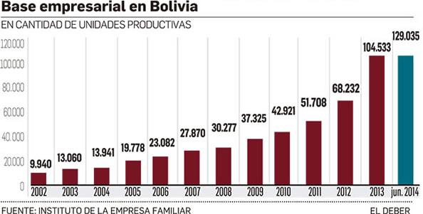base empresarial Bolivia