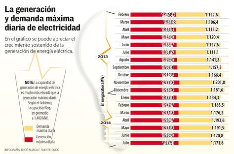 generacion-demanda-maxima-diaria-electricidad