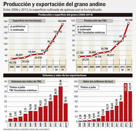 Info producción y exportación de quinua./ La Razón.