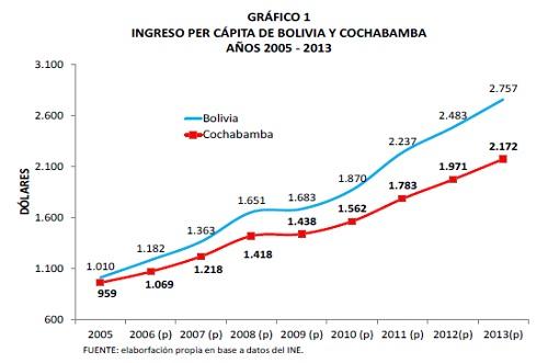Ingreso_percápita_de_Bolivia_y_Cochabamba_2005_-_2013