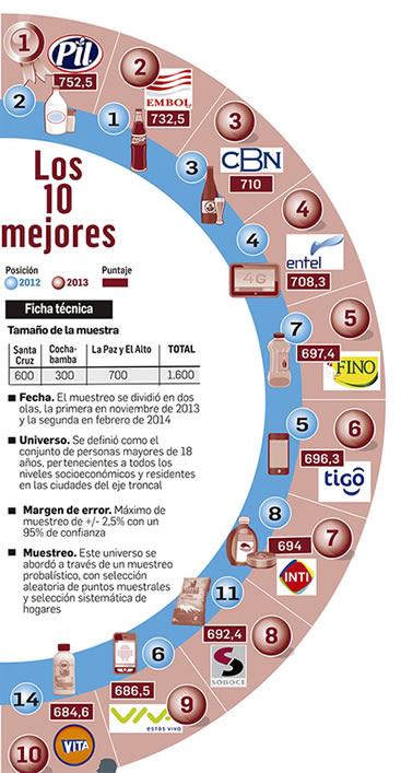 Las 10 Empresas Con Mayor Reputaci 243 N En Bolivia Y Sus
