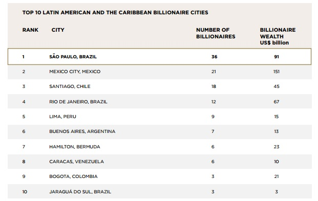 top 10 america latina