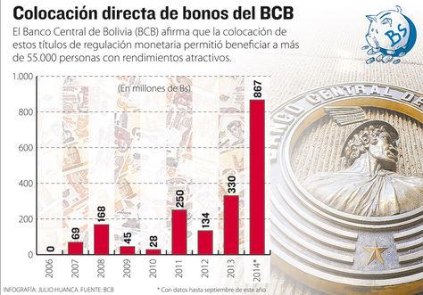 Info-colocacion-bonos-BCB