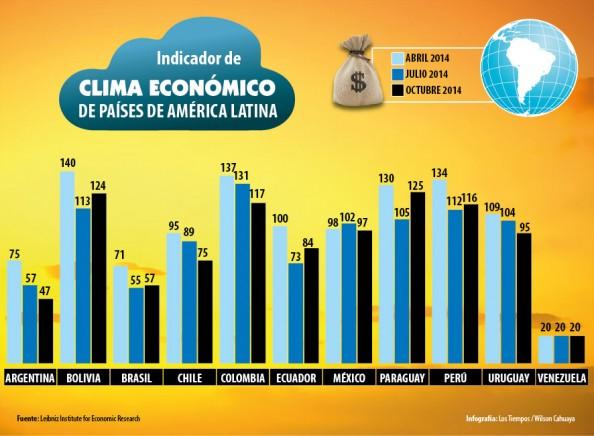 indice clima economico
