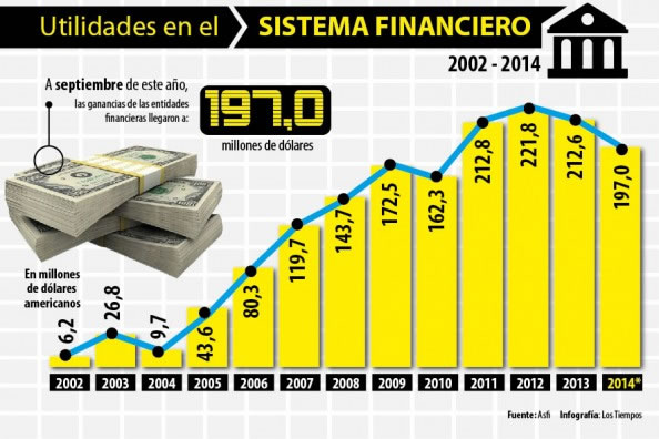 sistema financiero