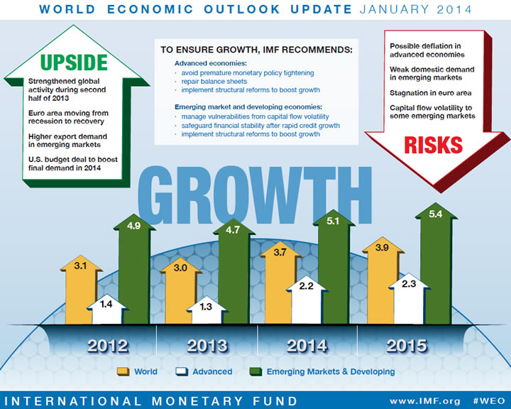 fmi informe weo enero 2015