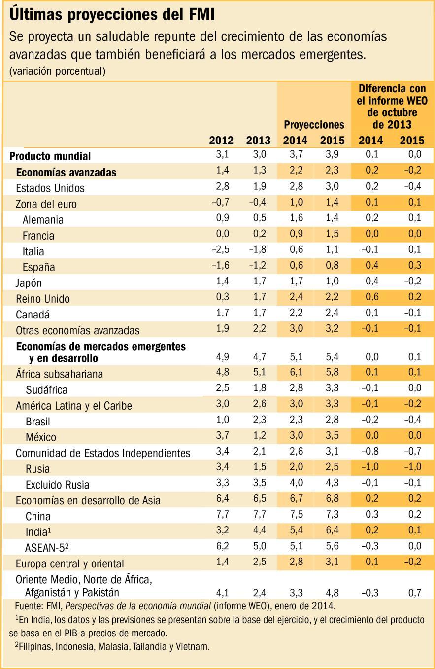 ultimas proyecciones fmi 2015