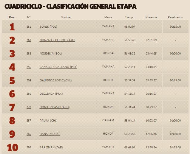 Wálter Nosiglia (Bolivia) en tercer lugar del Dakar 2015