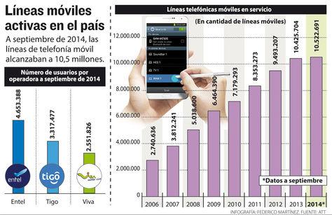 Info-lineas-moviles-Bolivia