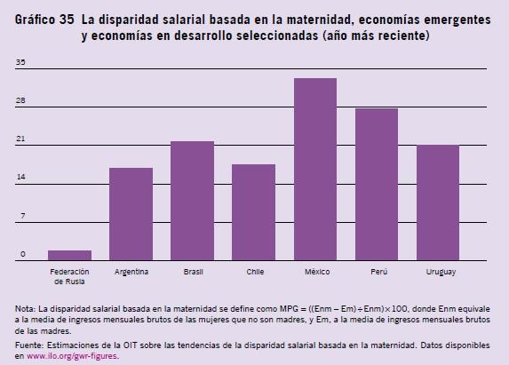 disparidad salarial