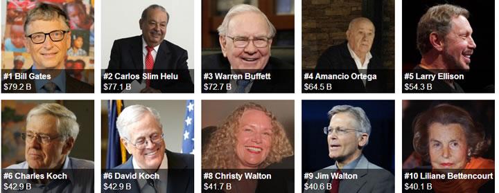 hombre más ricos mundo 2015 forbes