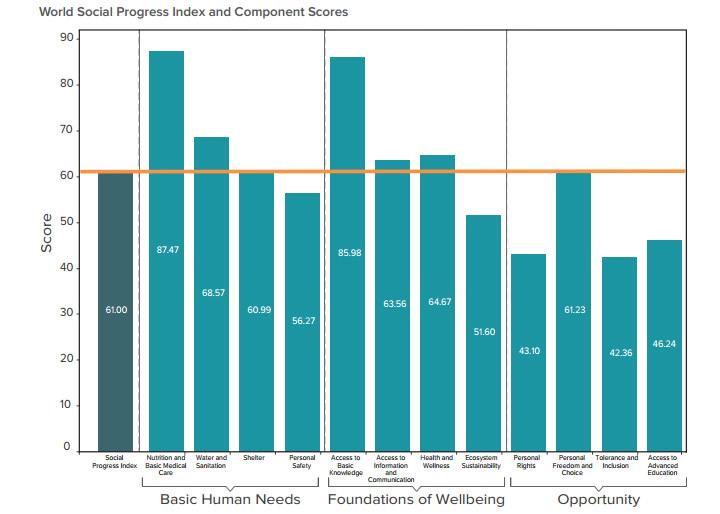 World Social Progress Index and Component Scores