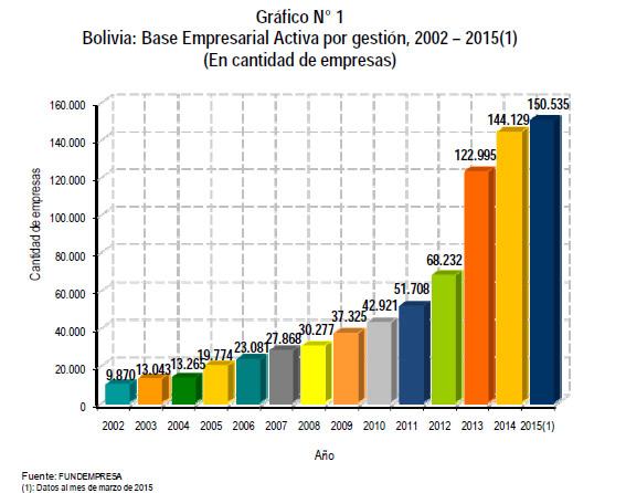 base empresarial activa por gestión bolivia 2015